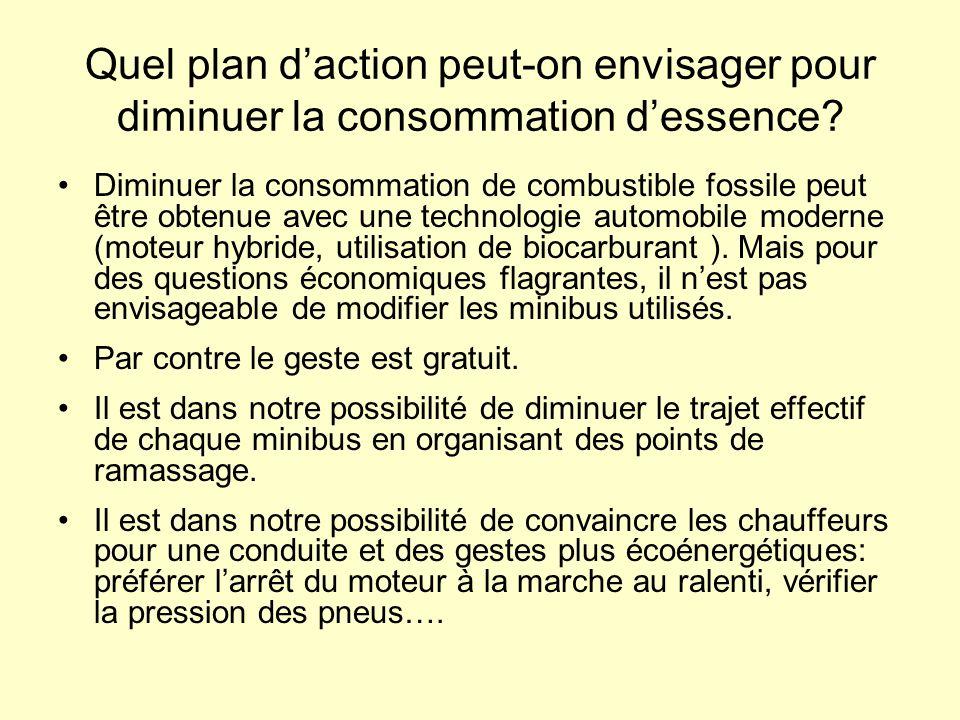 Quel plan d'action peut-on envisager pour diminuer la consommation d'essence