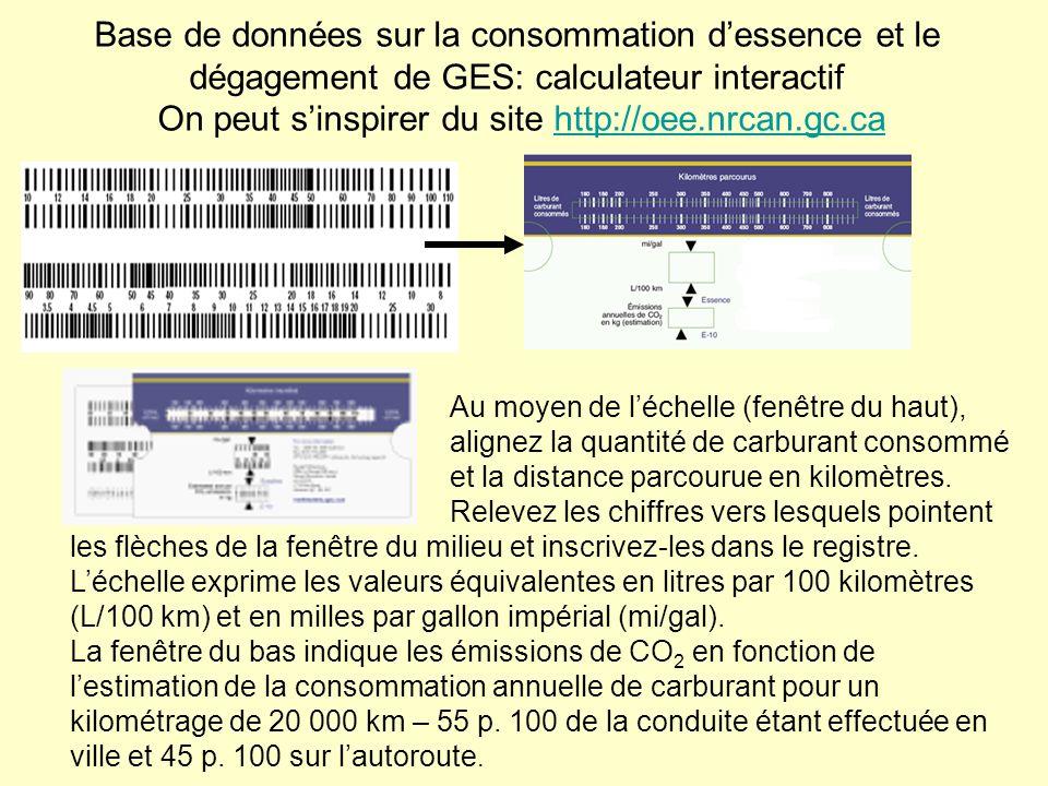 Base de données sur la consommation d'essence et le dégagement de GES: calculateur interactif On peut s'inspirer du site http://oee.nrcan.gc.ca