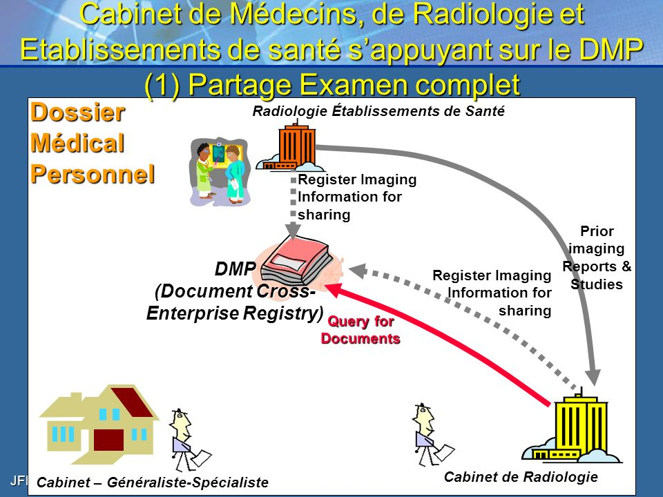 Le partage d 39 l ments de dossiers patient inter - Cabinet radiologie belleville sur saone ...