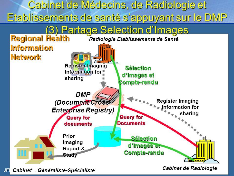 Cabinet de Médecins, de Radiologie et Etablissements de santé s'appuyant sur le DMP (3) Partage Selection d'Images