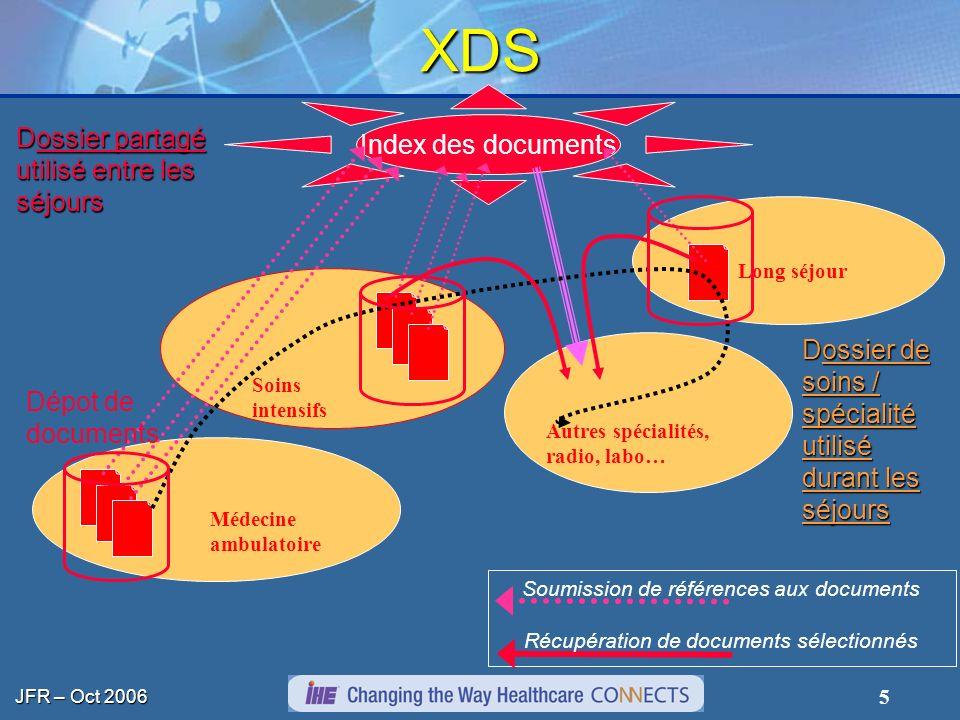 XDS Index des documents Dossier partagé utilisé entre les séjours