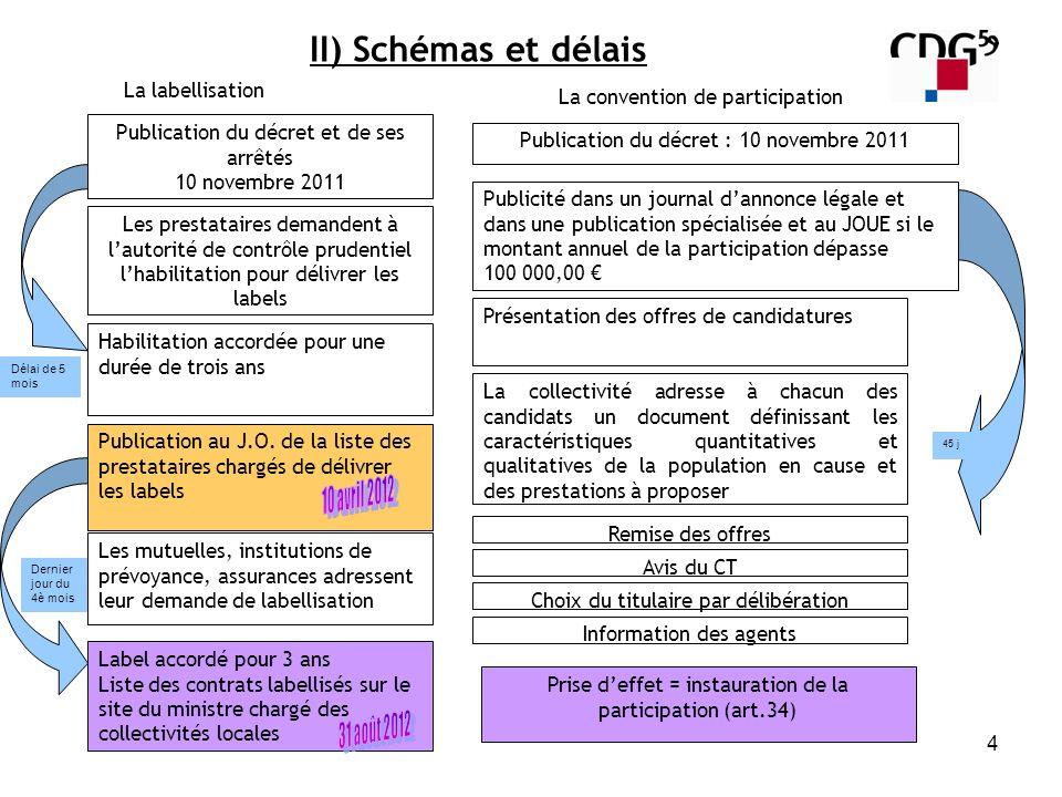 II) Schémas et délais La labellisation La convention de participation