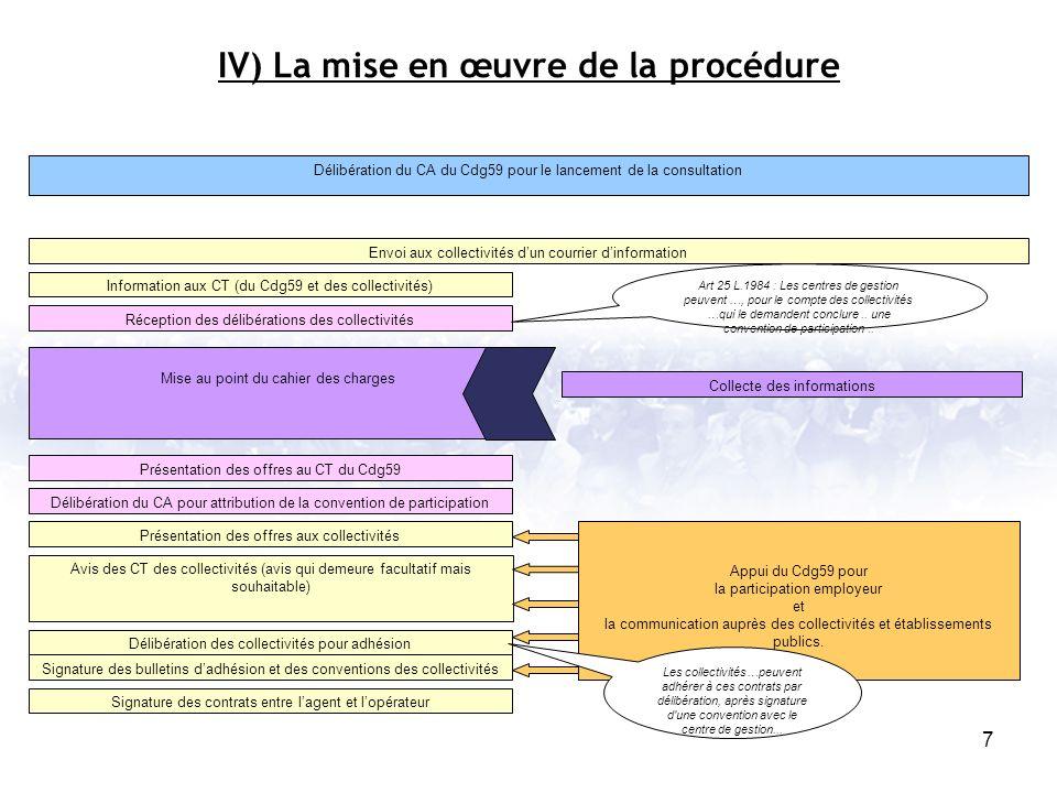 IV) La mise en œuvre de la procédure