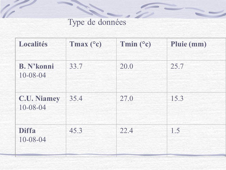 Type de données Localités Tmax (°c) Tmin (°c) Pluie (mm) B. N'konni