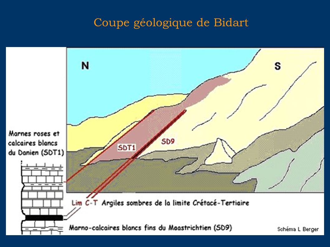 Coupe géologique de Bidart