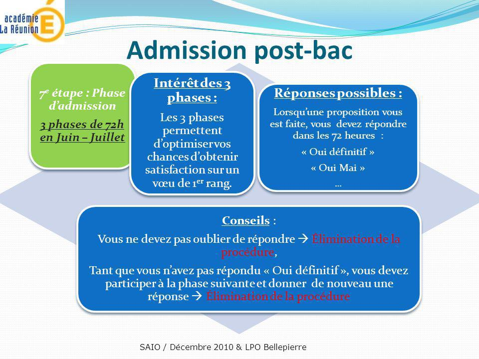 7e étape : Phase d'admission 3 phases de 72h en Juin – Juillet