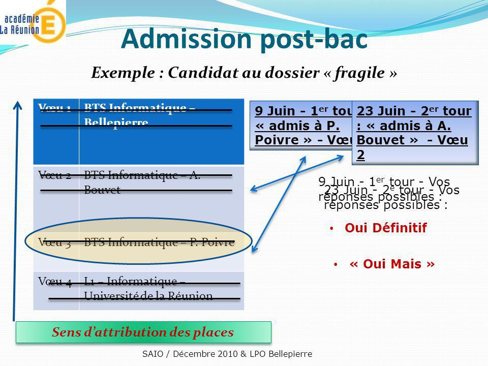 Admission post-bac Exemple : Candidat au dossier « fragile »