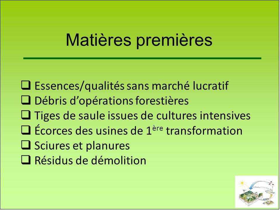 Matières premières Essences/qualités sans marché lucratif
