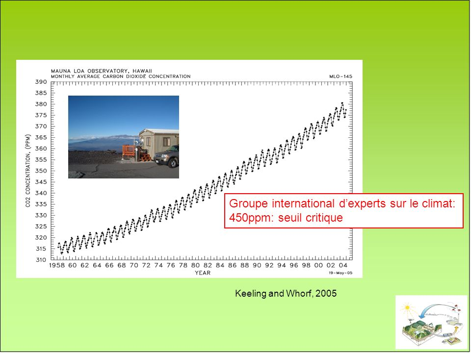 Groupe international d'experts sur le climat: 450ppm: seuil critique