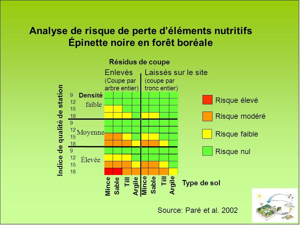 Analyse de risque de perte d'éléments nutritifs