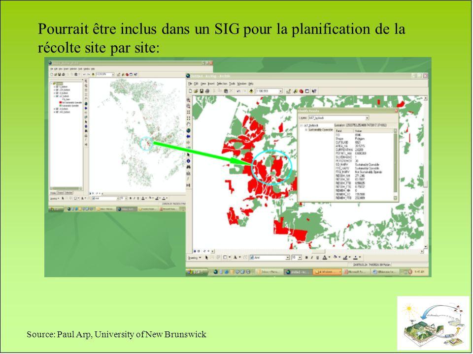 Pourrait être inclus dans un SIG pour la planification de la récolte site par site: