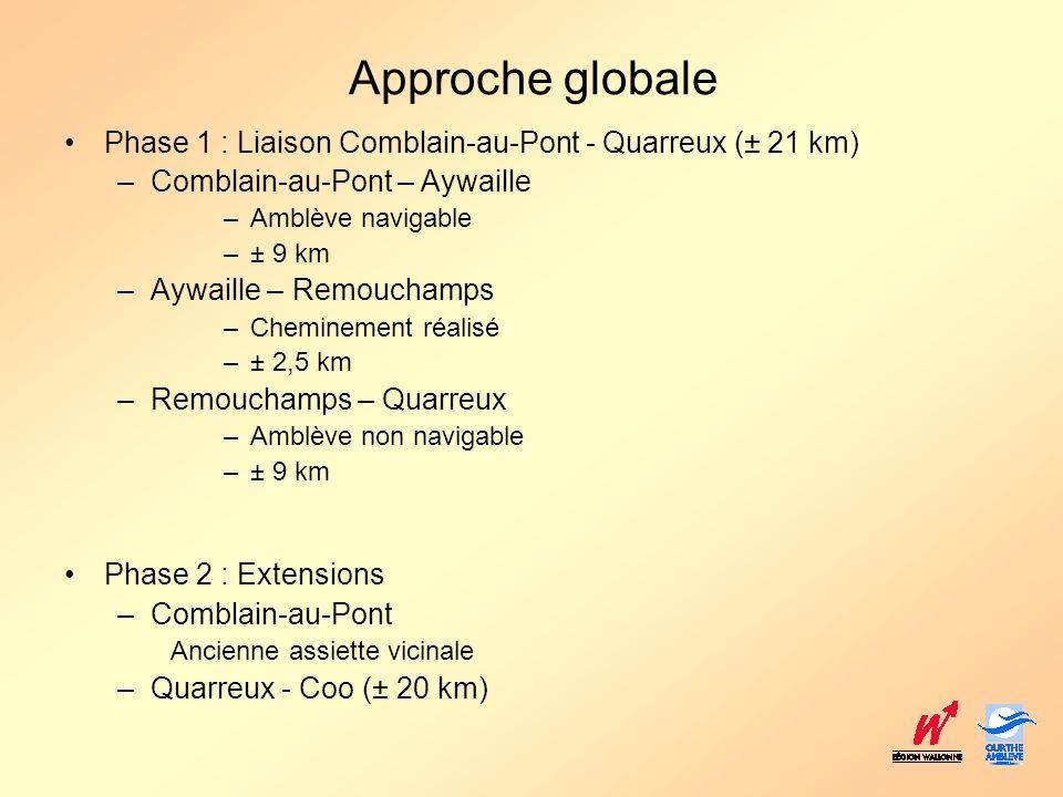 Approche globale Phase 1 : Liaison Comblain-au-Pont - Quarreux (± 21 km) Comblain-au-Pont – Aywaille.