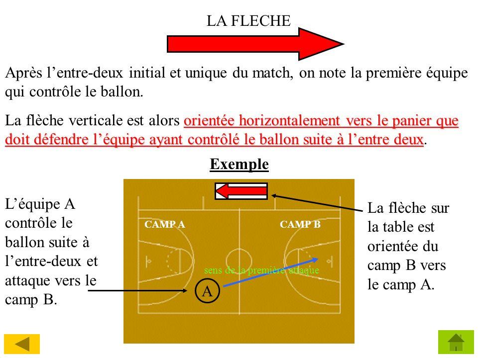 La flèche sur la table est orientée du camp B vers le camp A.