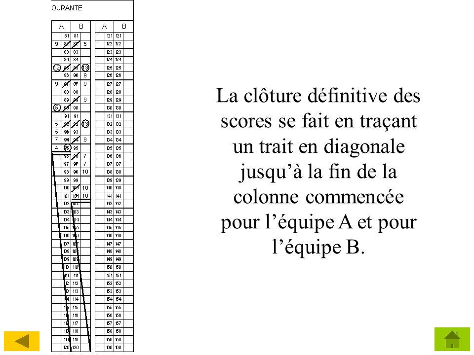La clôture définitive des scores se fait en traçant un trait en diagonale jusqu'à la fin de la colonne commencée pour l'équipe A et pour l'équipe B.