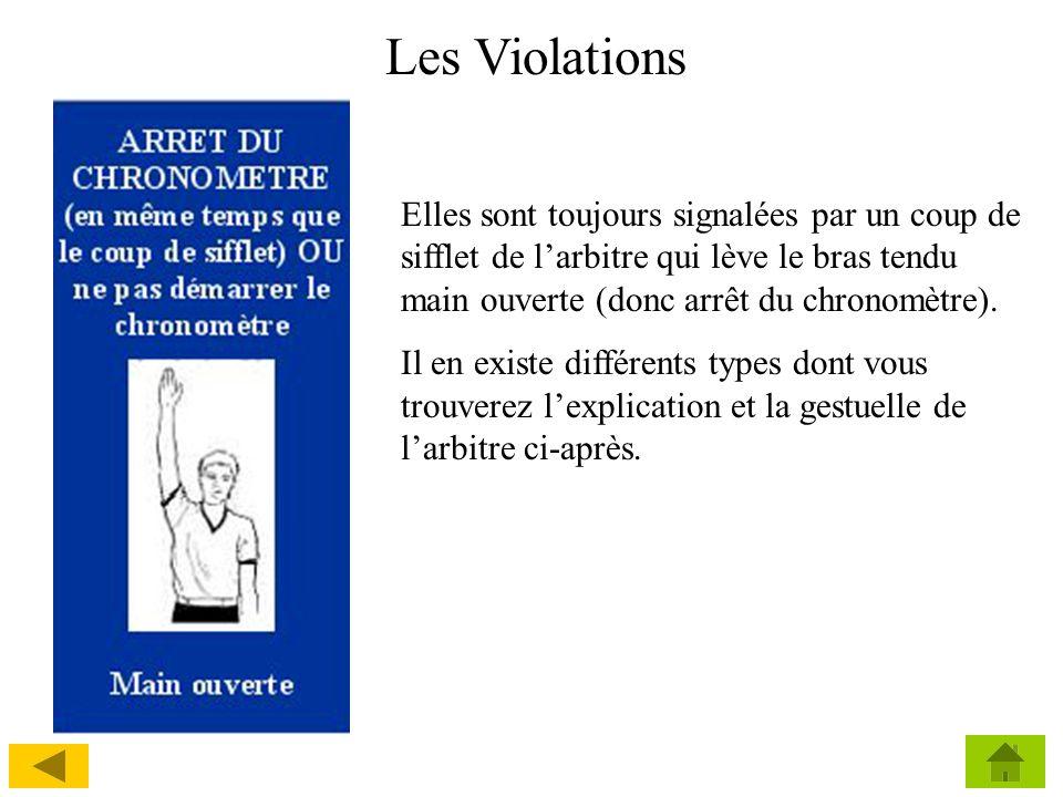 Les ViolationsElles sont toujours signalées par un coup de sifflet de l'arbitre qui lève le bras tendu main ouverte (donc arrêt du chronomètre).