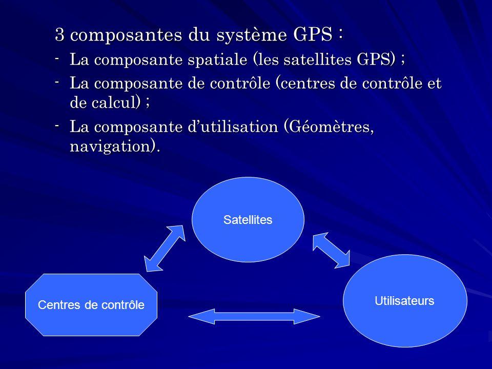 3 composantes du système GPS :