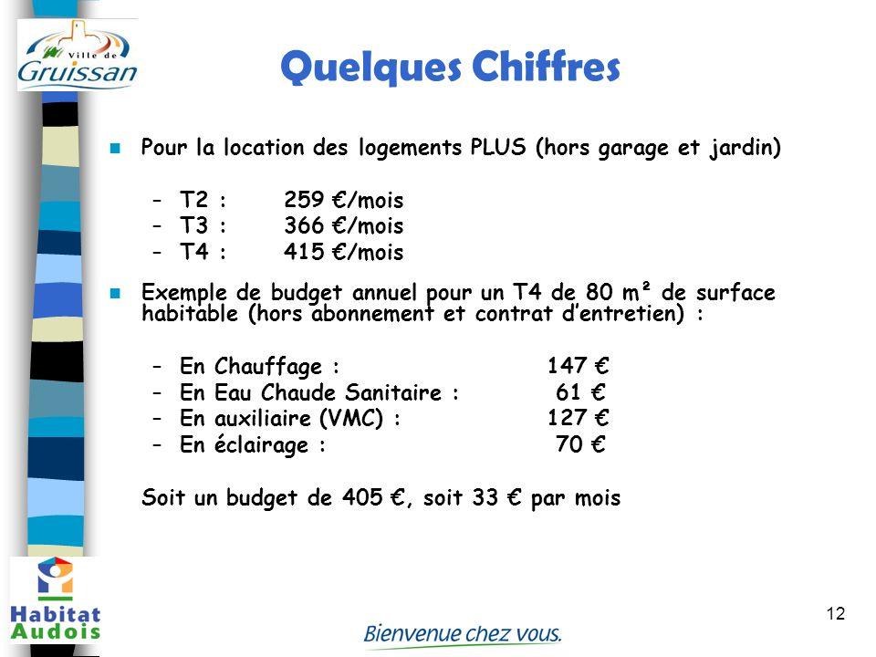Quelques Chiffres Pour la location des logements PLUS (hors garage et jardin) T2 : 259 €/mois. T3 : 366 €/mois.
