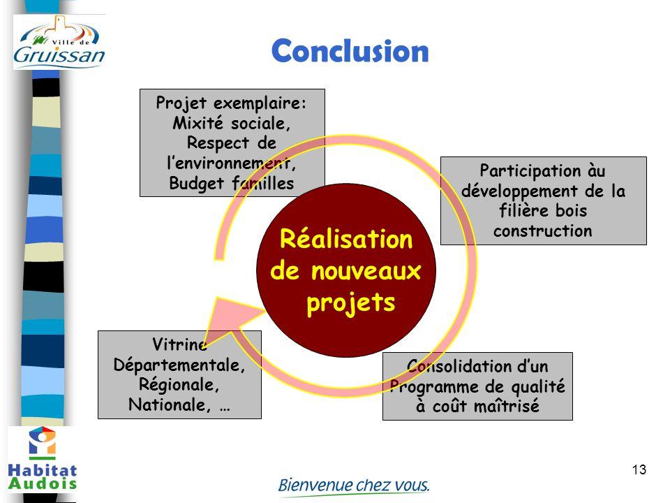 Conclusion Réalisation de nouveaux projets Projet exemplaire: