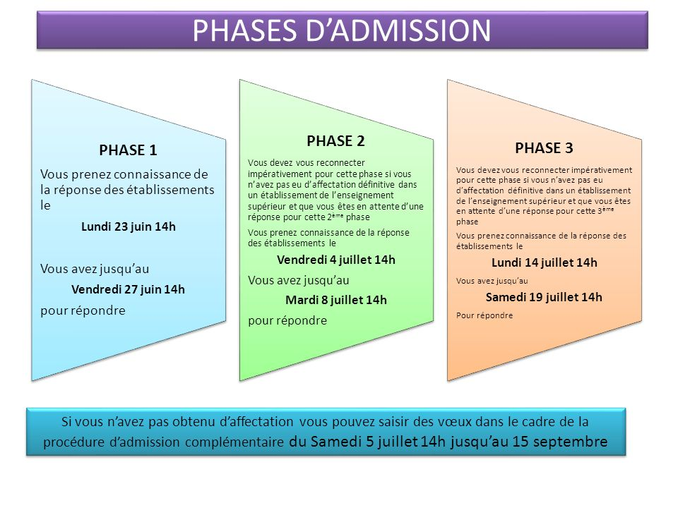 PHASES D'ADMISSION PHASE 2 PHASE 3 PHASE 1