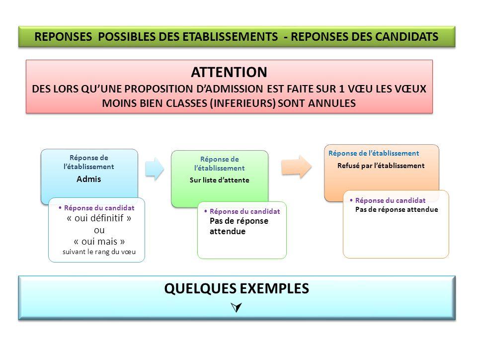 REPONSES POSSIBLES DES ETABLISSEMENTS - REPONSES DES CANDIDATS