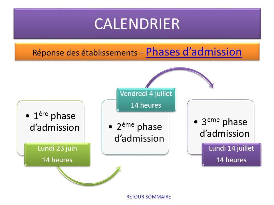Réponse des établissements – Phases d'admission