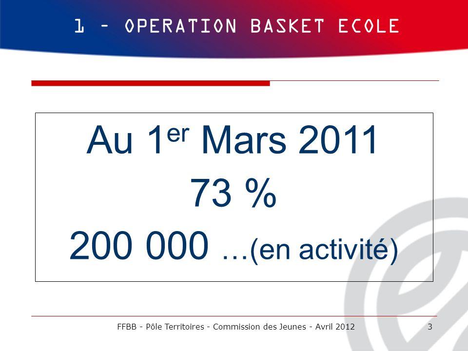 Au 1er Mars 2011 73 % 200 000 …(en activité)