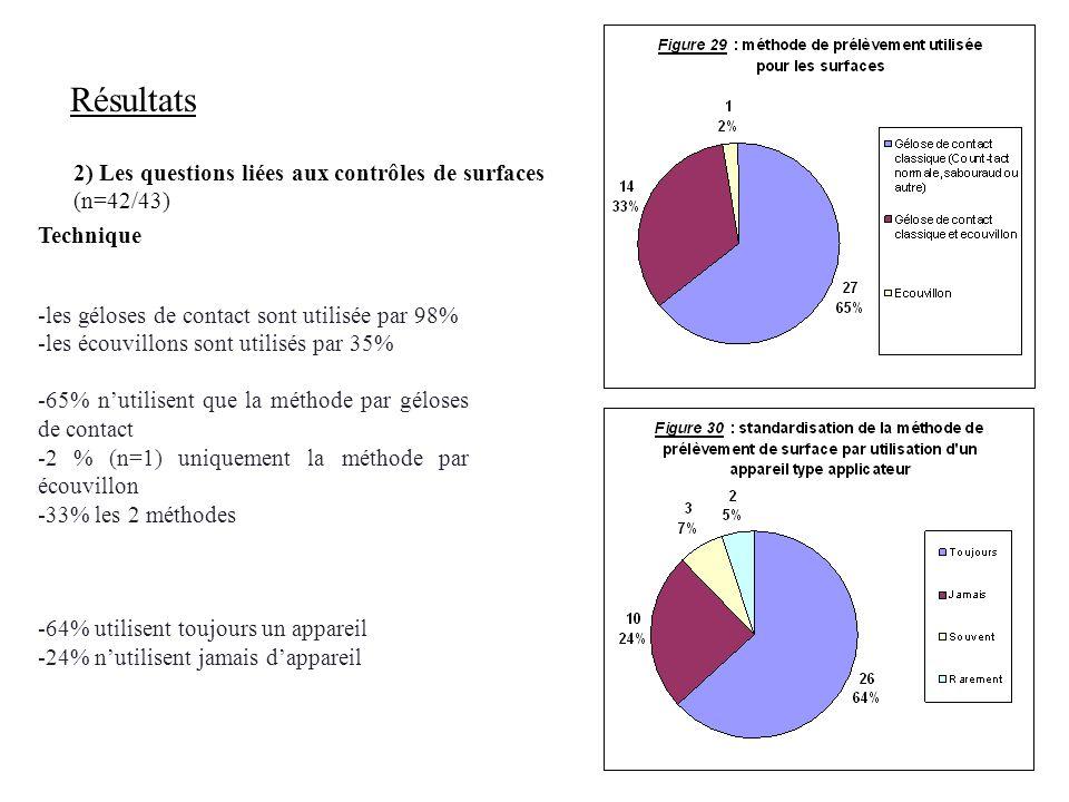 Résultats 2) Les questions liées aux contrôles de surfaces (n=42/43)