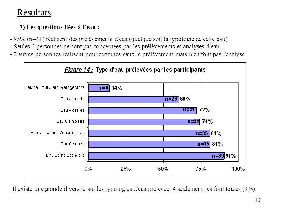 Résultats 3) Les questions liées à l'eau :