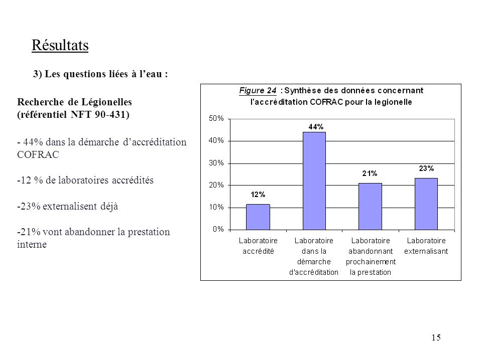 Résultats 3) Les questions liées à l'eau : Recherche de Légionelles