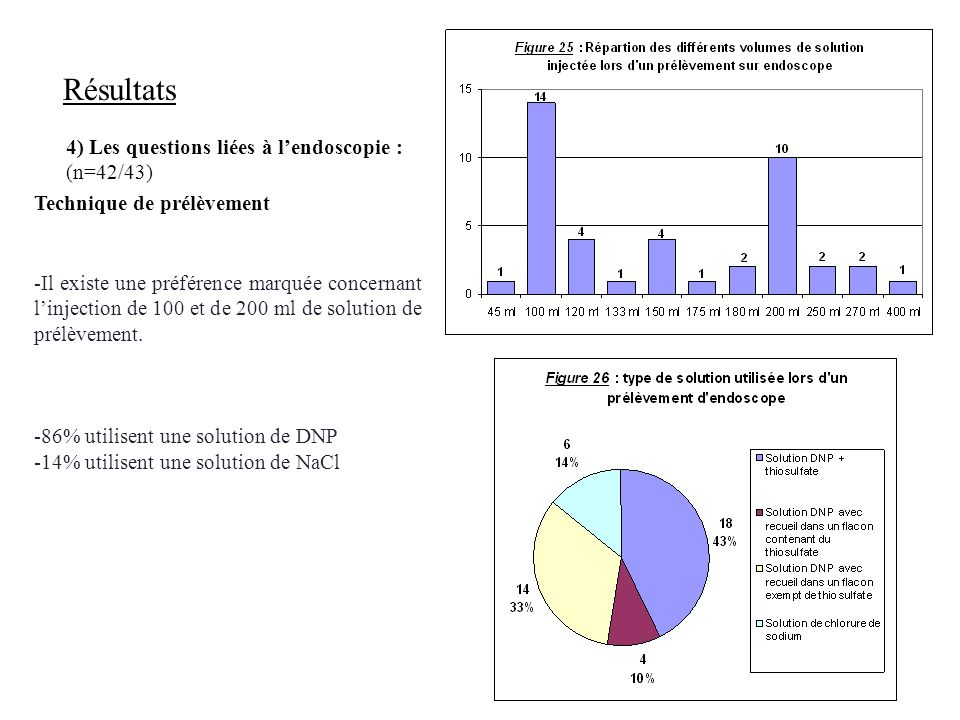 Résultats 4) Les questions liées à l'endoscopie : (n=42/43)