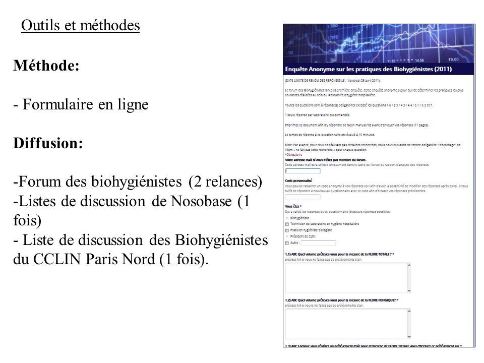 Outils et méthodes Méthode: - Formulaire en ligne. Diffusion: Forum des biohygiénistes (2 relances)