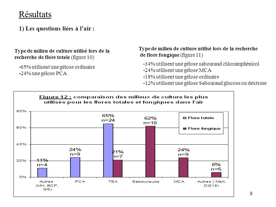 Résultats 1) Les questions liées à l'air :