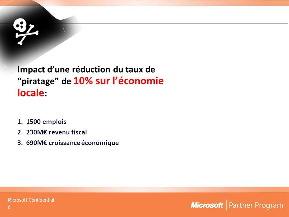 Impact d'une réduction du taux de piratage de 10% sur l'économie locale: