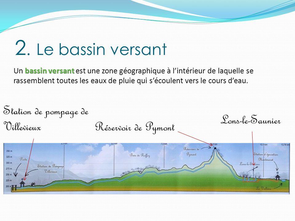2. Le bassin versant Station de pompage de Villevieux Lons-le-Saunier