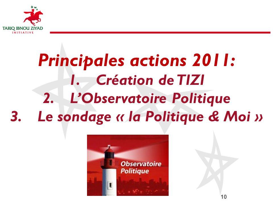 L'Observatoire Politique Le sondage « la Politique & Moi »
