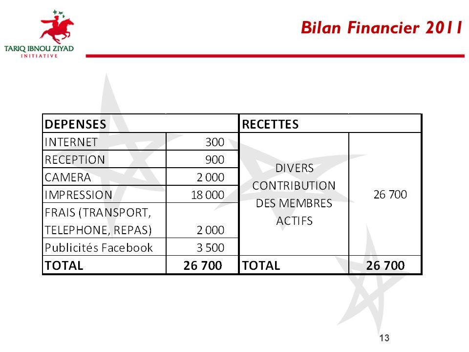 Bilan Financier 2011
