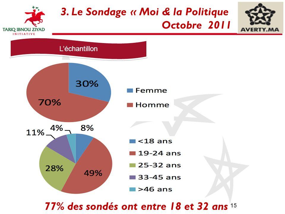 3. Le Sondage « Moi & la Politique Octobre 2011
