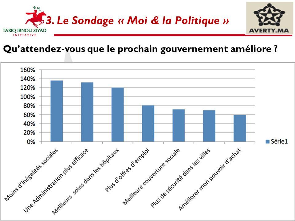 3. Le Sondage « Moi & la Politique »