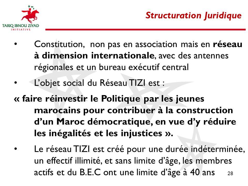 Structuration Juridique