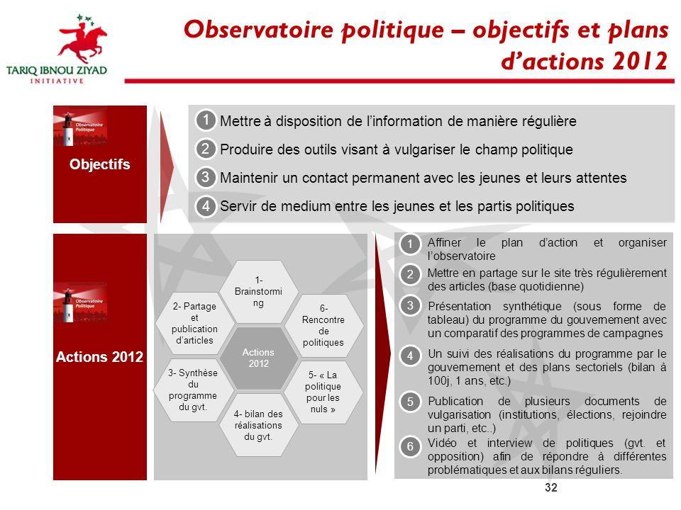 Observatoire politique – objectifs et plans d'actions 2012