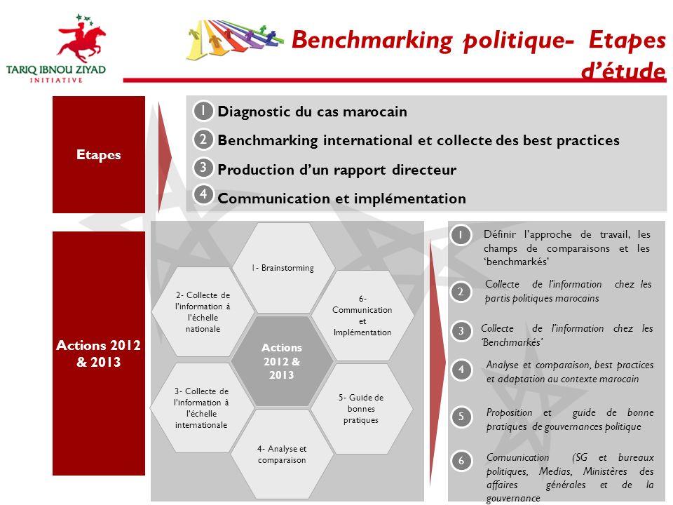 Benchmarking politique- Etapes d'étude