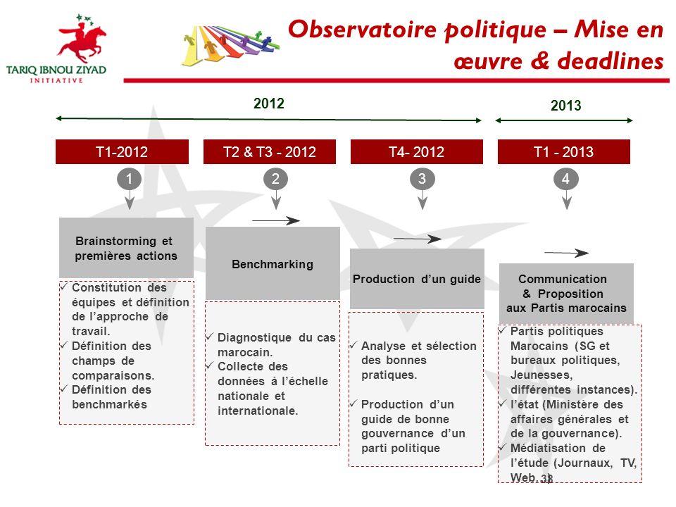 Observatoire politique – Mise en œuvre & deadlines