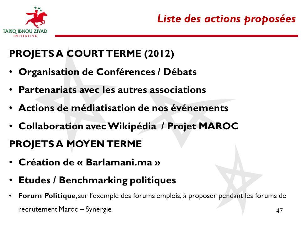 Liste des actions proposées