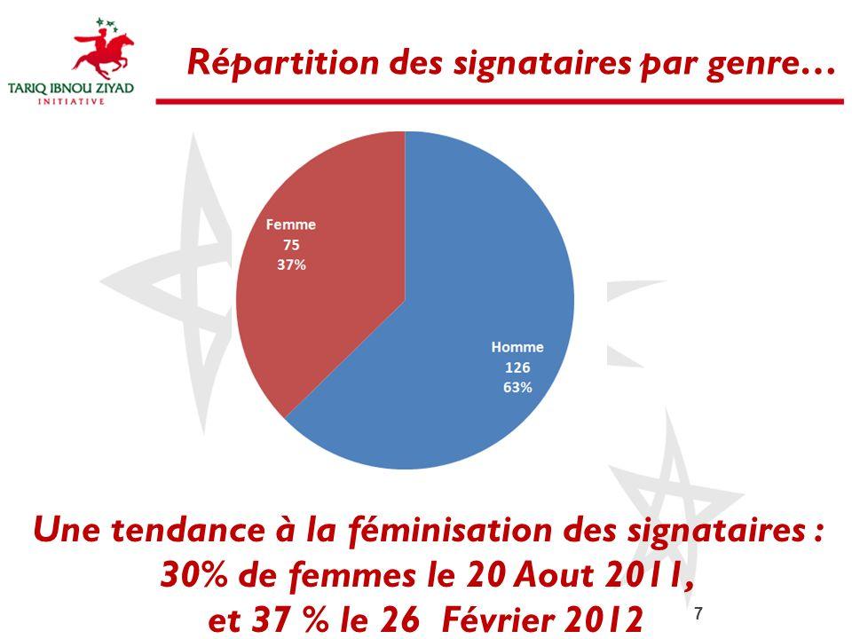 Répartition des signataires par genre…