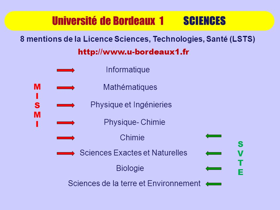 8 mentions de la Licence Sciences, Technologies, Santé (LSTS)