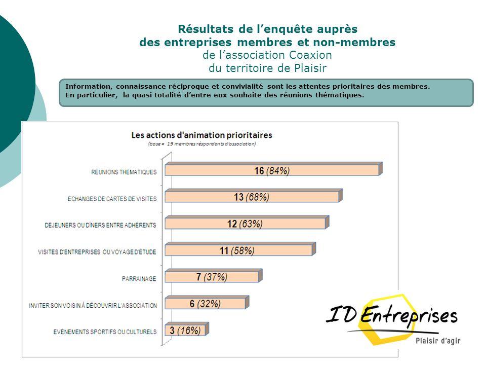 Résultats de l'enquête auprès des entreprises membres et non-membres de l'association Coaxion du territoire de Plaisir