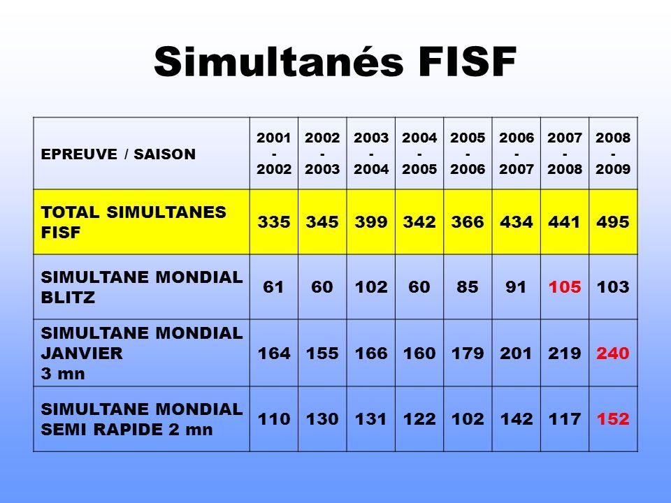 Simultanés FISF TOTAL SIMULTANES FISF 335 345 399 342 366 434 441 495