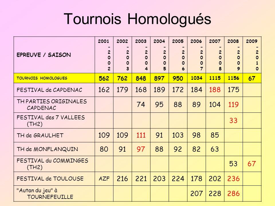 Tournois Homologués EPREUVE / SAISON. 2001-2002. 2002-2003. 2003-2004. 2004-2005. 2005-2006. 2006-2007.