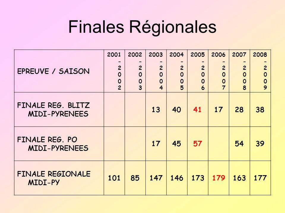Finales Régionales EPREUVE / SAISON FINALE REG. BLITZ MIDI-PYRENEES 13