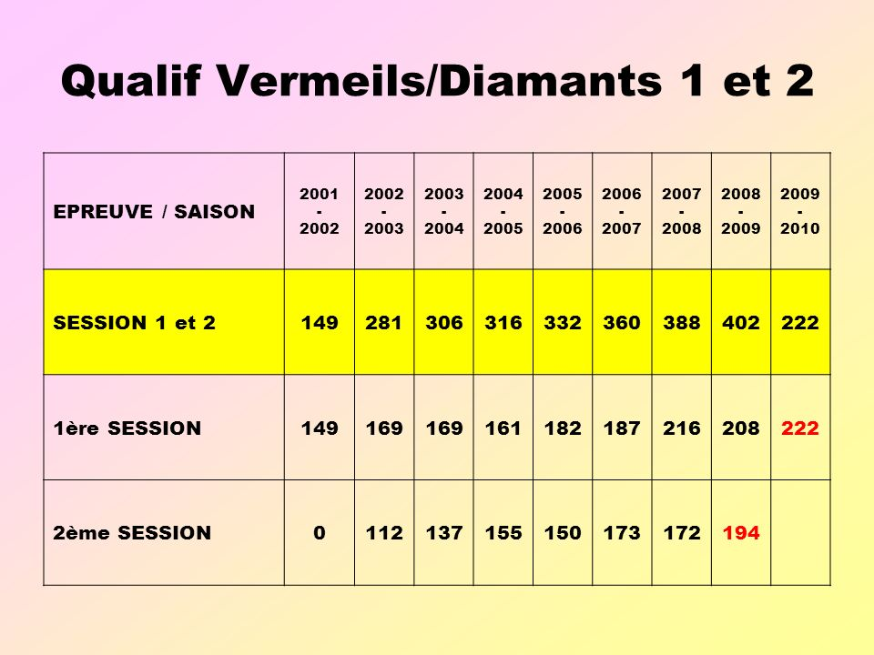 Qualif Vermeils/Diamants 1 et 2